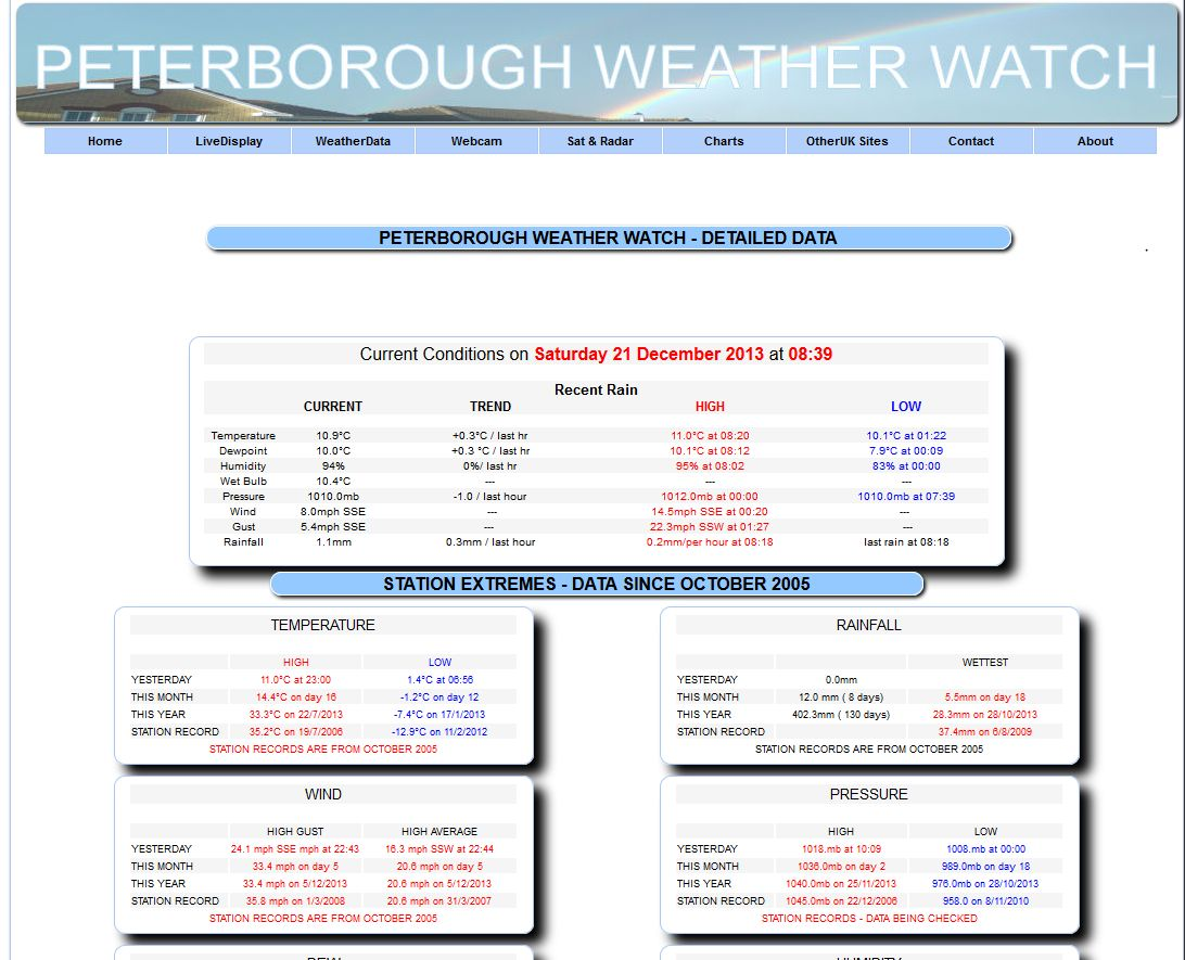 Welcome To Peterborough Weather Watch